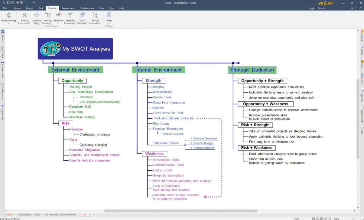 SWOT Analysis Sample Map