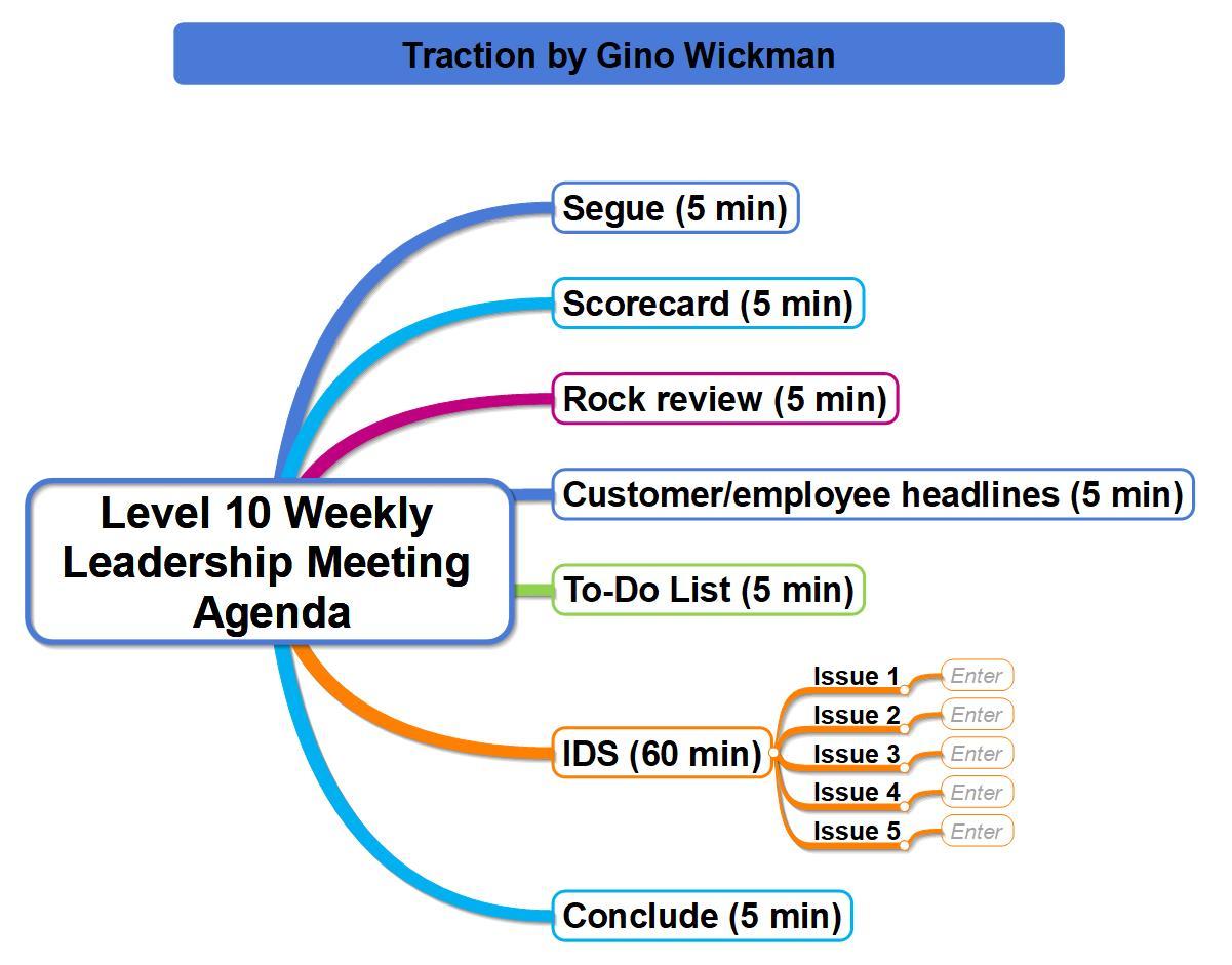 Weekly Leadership Meeting Agenda